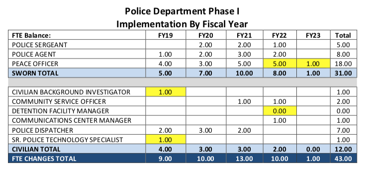 Police Department Critical Needs